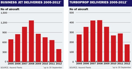 Rise and Fall of the Business Aircraft Industry 2012