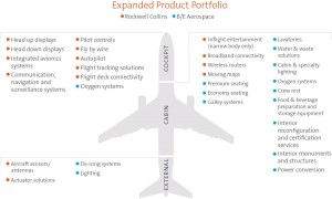 Rockwell Collins Expanded Product Portfolio | B/E Aerospace
